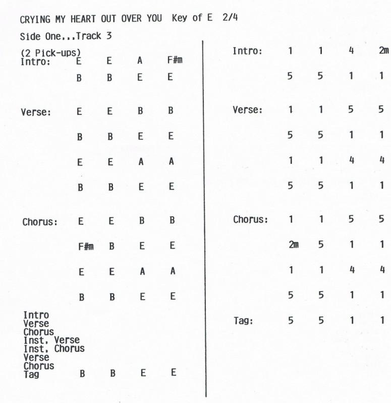 Chord Charts And Tab Stringbender Music